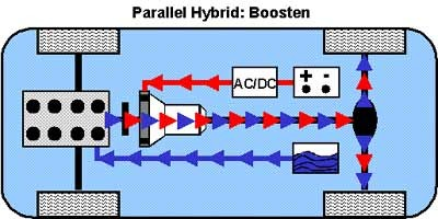 Boosten beim Parallel-Hybrid